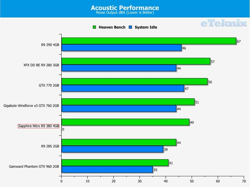 Sapphire Nitro R9 380 4GB Graphics Card Review | eTeknix