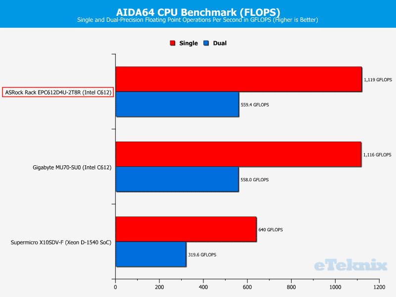 ASRockRack_EPC612D4U-2T8R-Chart-CPU_AIDA