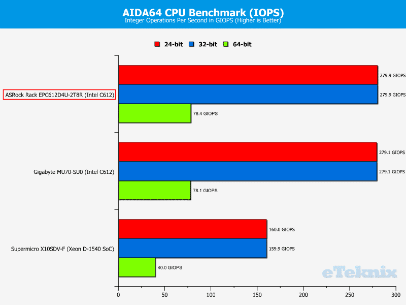 ASRockRack_EPC612D4U-2T8R-Chart-CPU_AIDA IOPS2