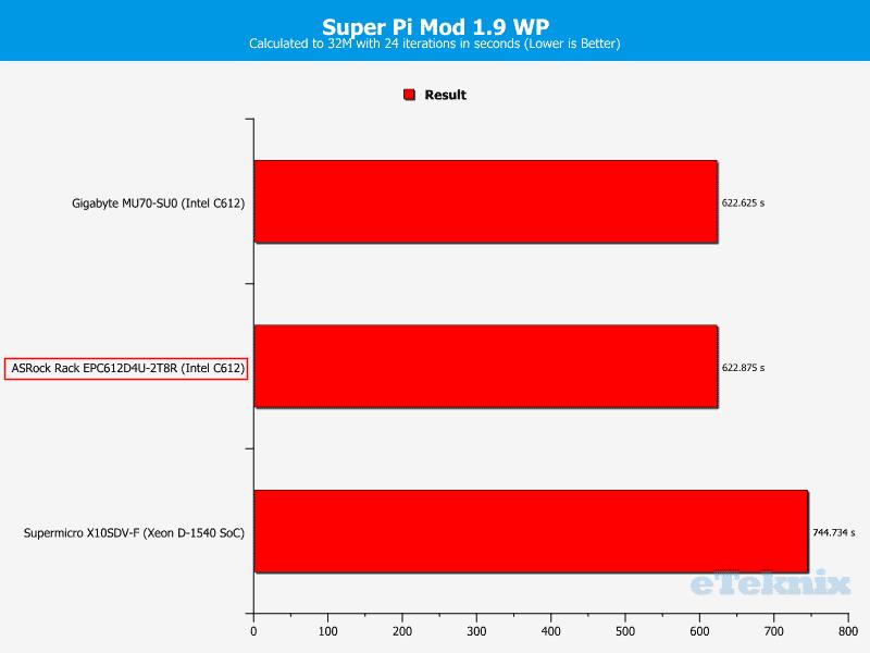 ASRockRack_EPC612D4U-2T8R-Chart-CPU_SuperPi