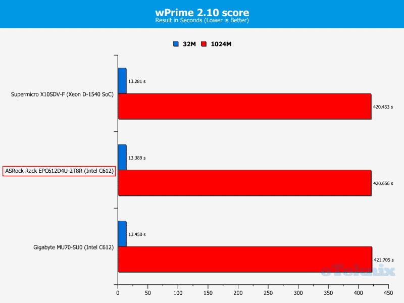 ASRockRack_EPC612D4U-2T8R-Chart-CPU_wPrime