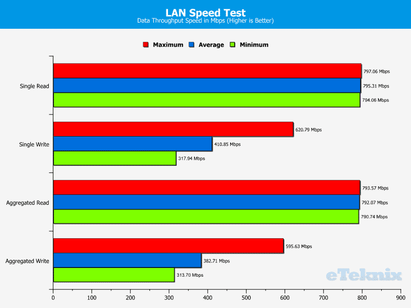 Gigabyte_MU70-SU0-Chart-LAN_LST