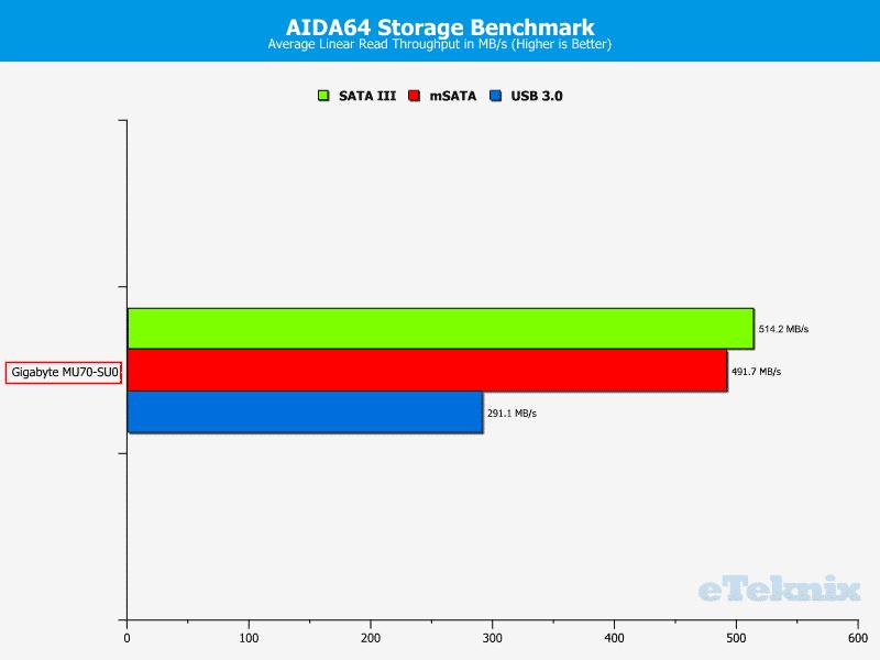 Gigabyte_MU70-SU0-Chart-Storage_read average