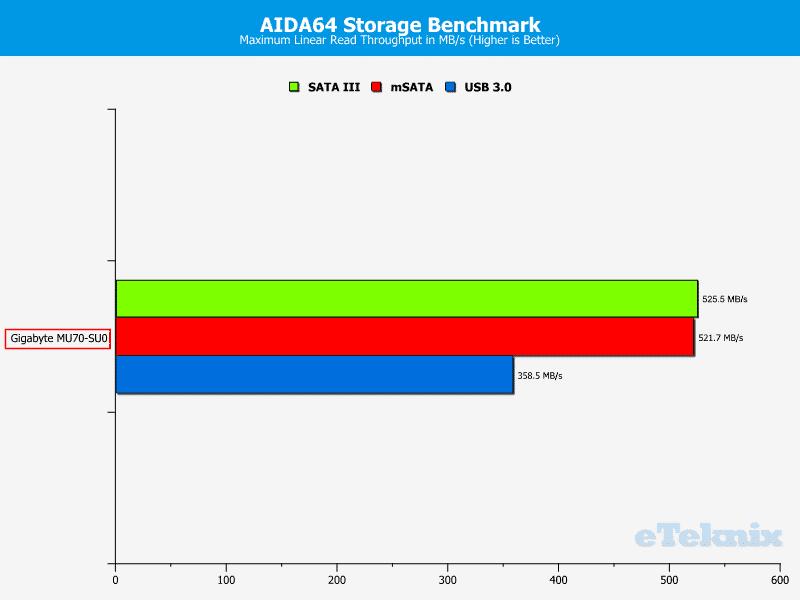 Gigabyte_MU70-SU0-Chart-Storage_read max