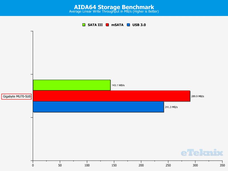 Gigabyte_MU70-SU0-Chart-Storage_write average