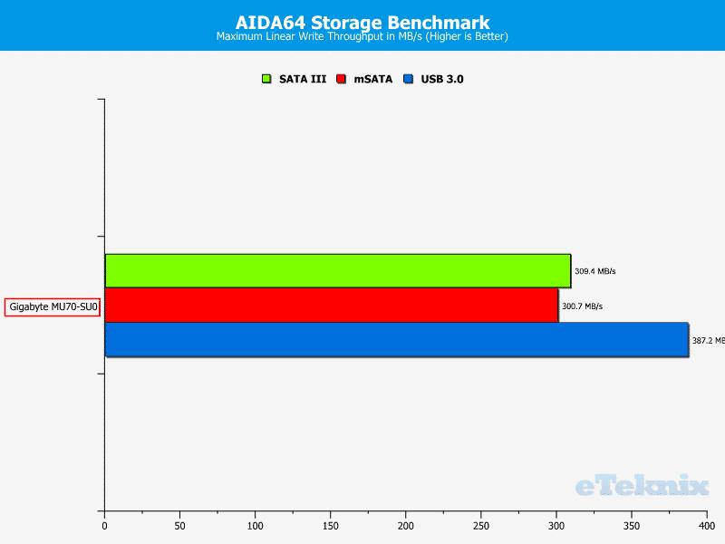 Gigabyte_MU70-SU0-Chart-Storage_write max