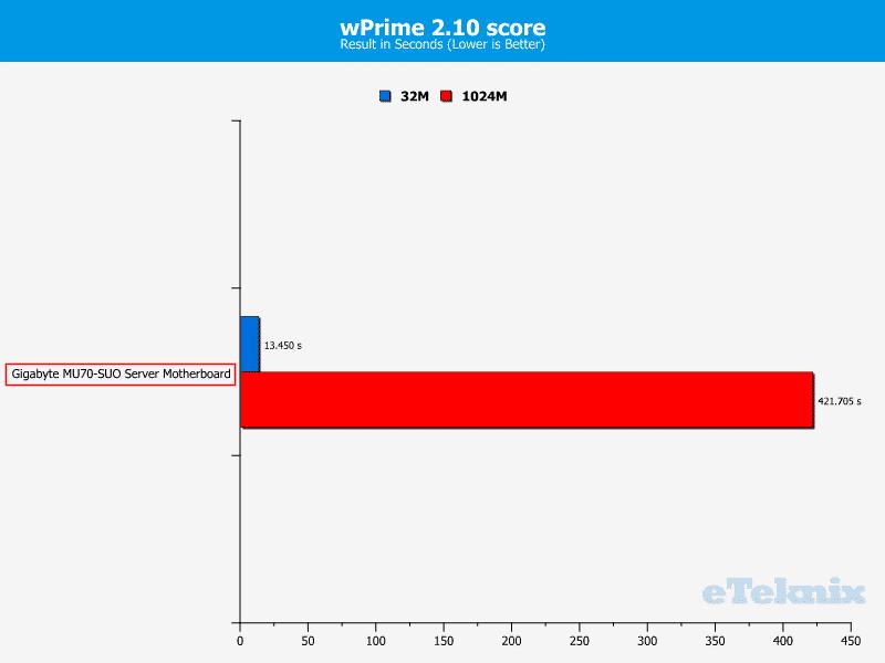 Gigabyte_MU70-SUO-Chart-CPU_wPrime210