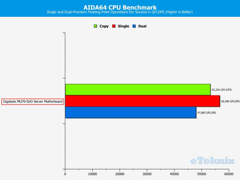Gigabyte_MU70-SUO_Chart-CPU_AIDA64_FLOPS