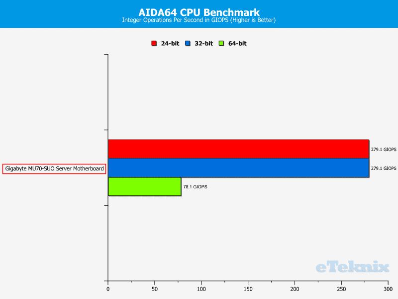 Gigabyte_MU70-SUO_Chart-CPU_AIDA64_IOPS