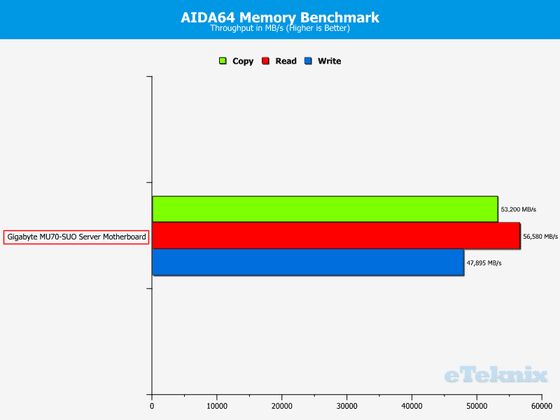Gigabyte_MU70-SUO_Chart-Memory_AIDA64