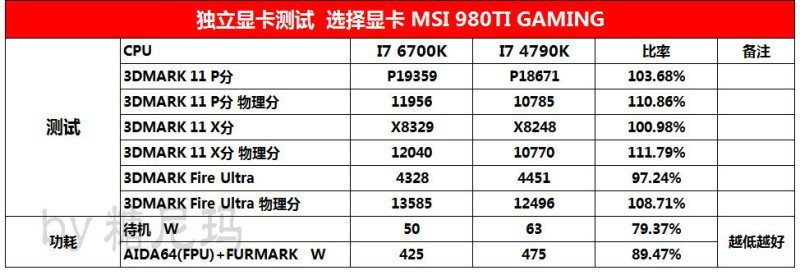 Intel Skylake Core-i7-6700K-vs-Core-i7-4790K_Gaming-Benchmarks