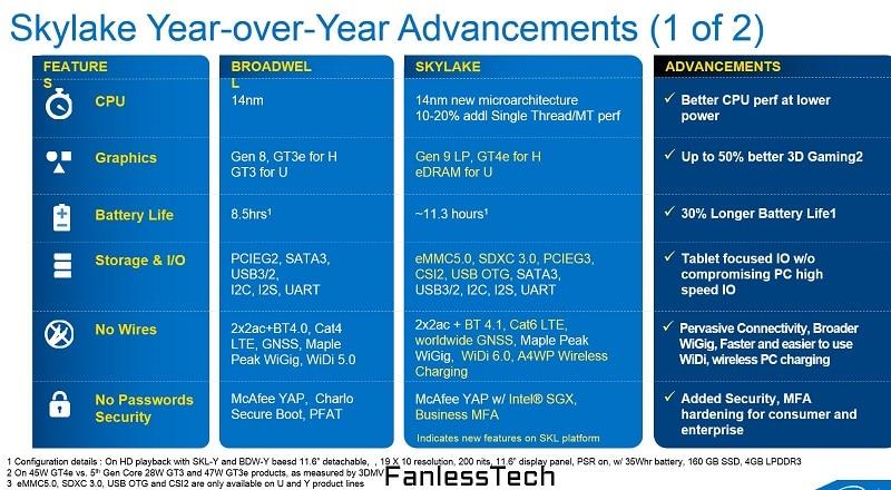Intel Skylake Slides Fanless Tech 1