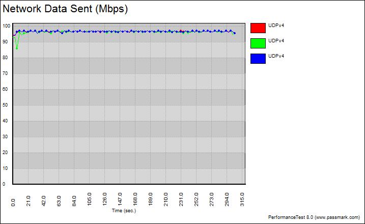 Netis_PL7500_Kit-Benchgraph-udp_fixed