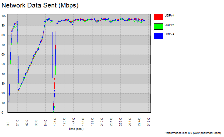 Netis_PL7500_Kit-Benchgraph-udp_variable