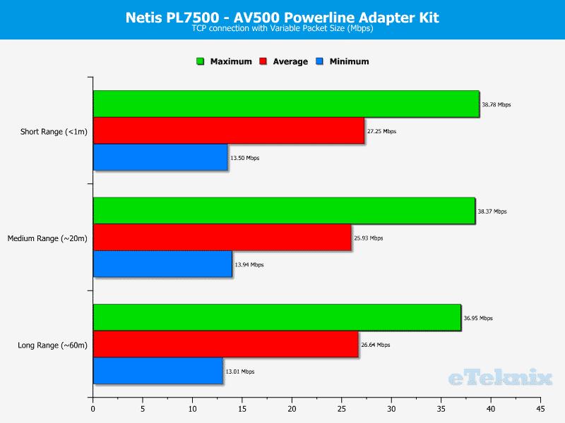 Netis_PL7500_Kit-Chart-TCP_variable