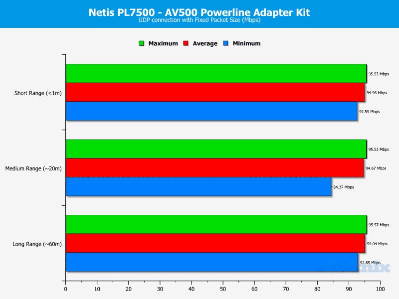 Netis_PL7500_Kit-Chart-UDP_fixed