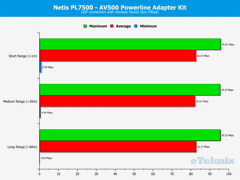 Netis_PL7500_Kit-Chart-UDP_variable