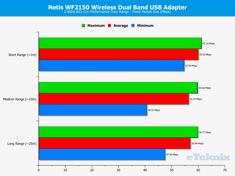 Netis_WF2150-Chart-2-fixed