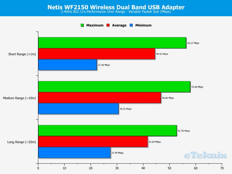 Netis_WF2150-Chart-2-variable