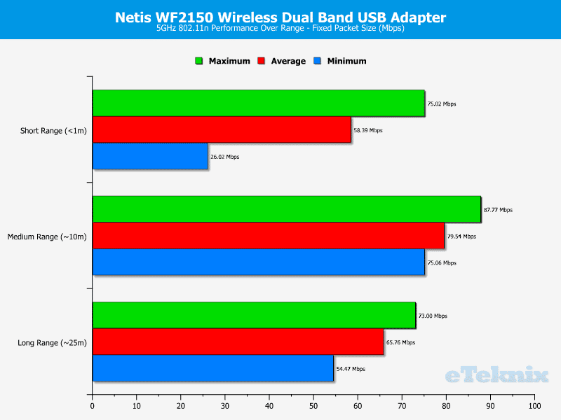Netis_WF2150-Chart-5-fixed