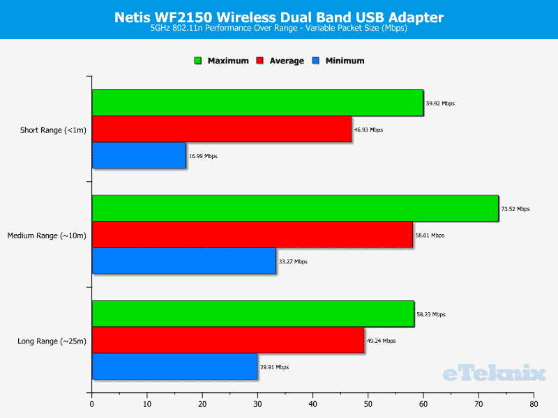 Netis_WF2150-Chart-5-variable