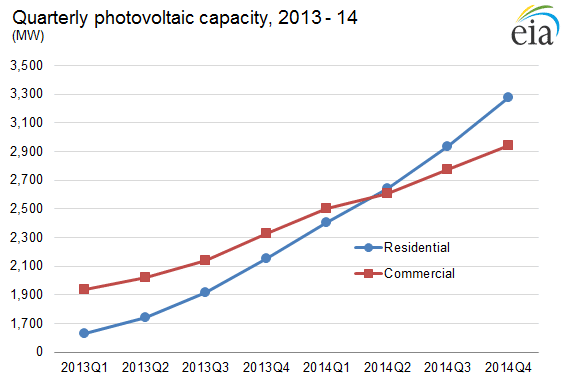 PV_Capacity