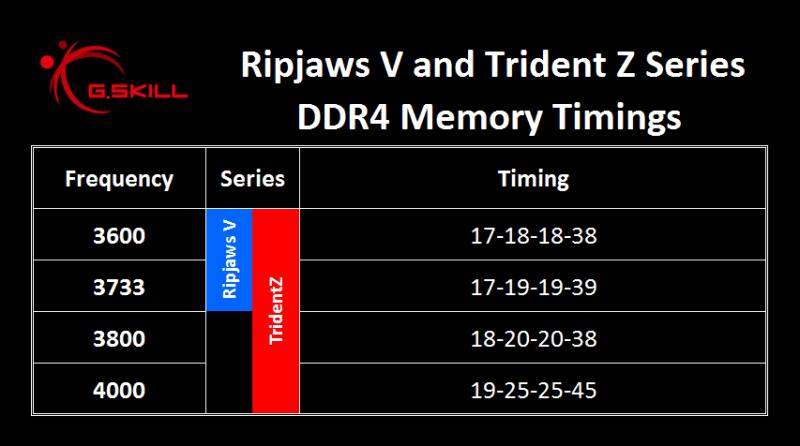 RVTZ Launch Spec - Timing