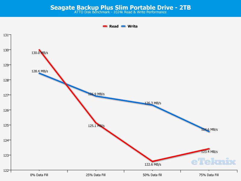 Seagate_BackupPlus_Slim_2TB-Chart-Analysis_ATTO