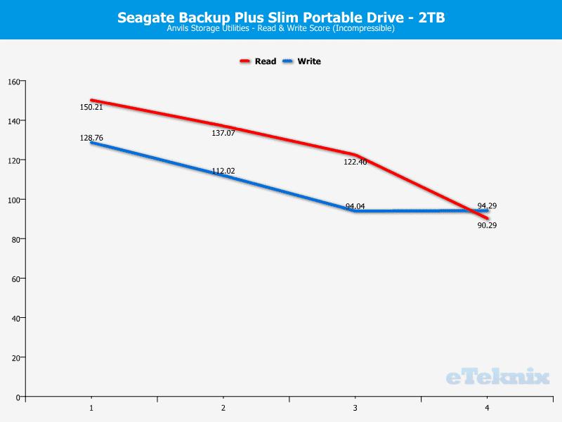 Seagate_BackupPlus_Slim_2TB-Chart-Analysis_Anvil_incom