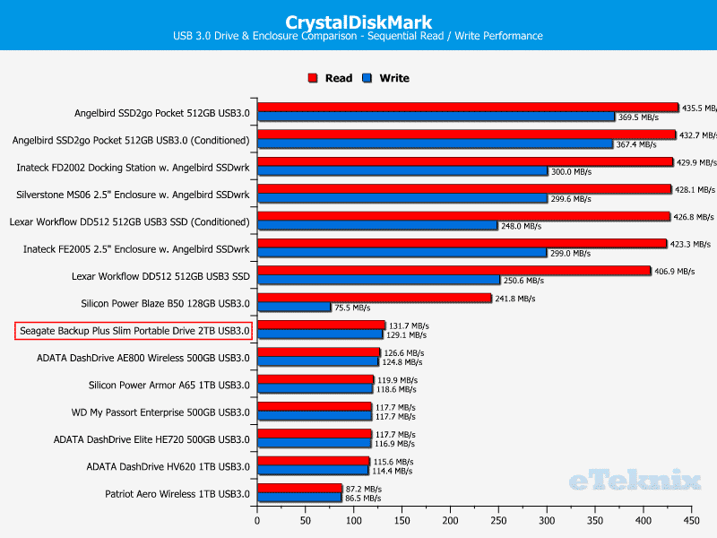 Seagate_BackupPlus_Slim_2TB-Chart-Comparison_CDM