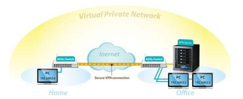 Thecus VPN