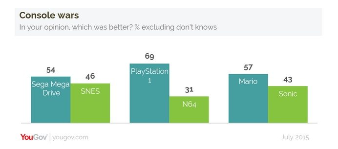 UK Console Wars
