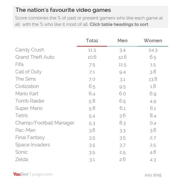 UK Video Games