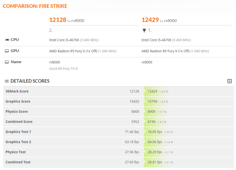 3DMark-FS-Fiji-PRO-unlocked