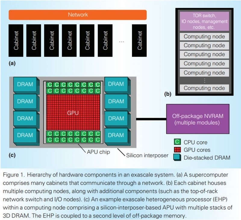 AMD APU EHP IEEE CPU GPU HBM