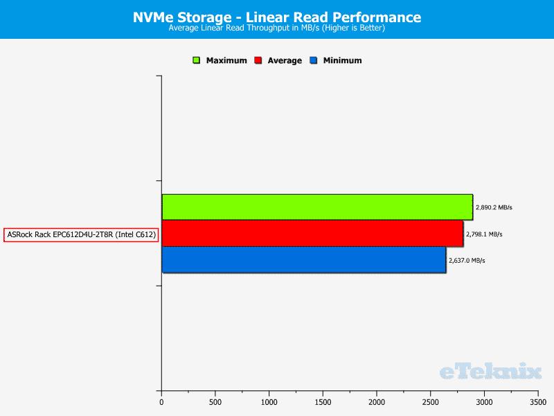 ASRockRack_EPC612D4U-2T8R-Chart-Storage_NVMe_read