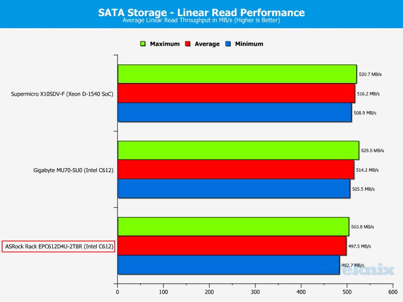 ASRockRack_EPC612D4U-2T8R-Chart-Storage_SATA_read