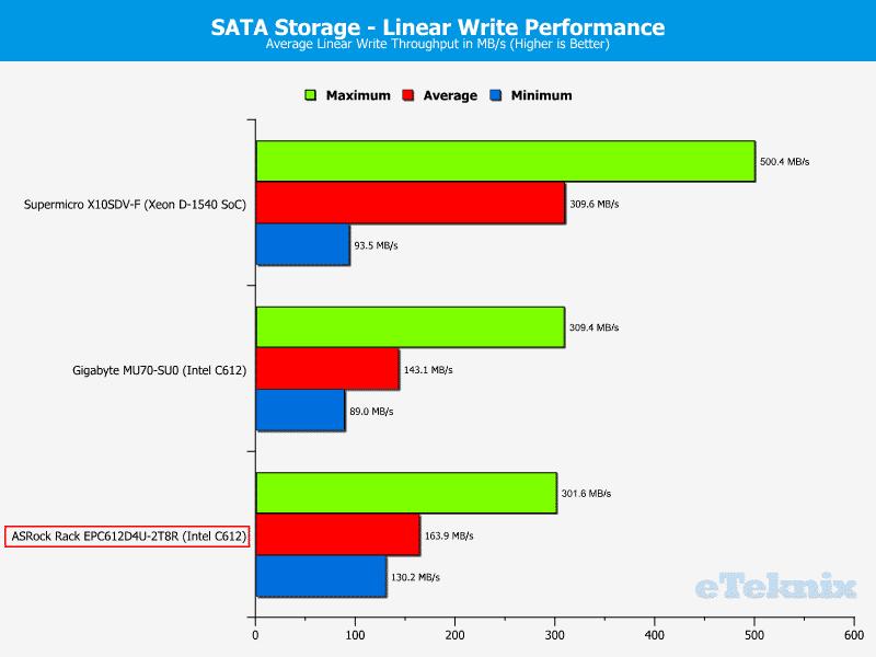 ASRockRack_EPC612D4U-2T8R-Chart-Storage_SATA_write