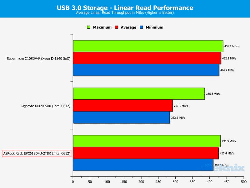 ASRockRack_EPC612D4U-2T8R-Chart-Storage_USB3_read