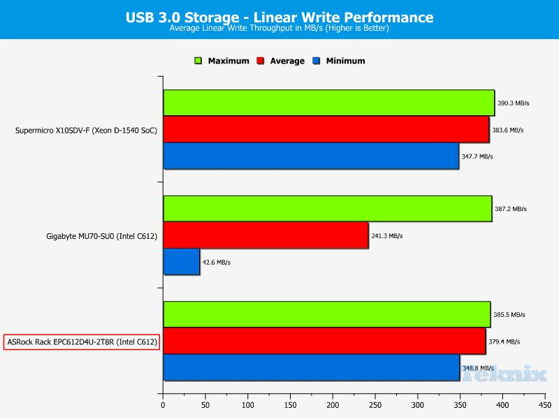 ASRockRack_EPC612D4U-2T8R-Chart-Storage_USB3_write