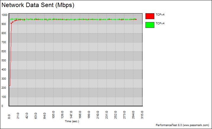 ASRockRack_EPC612D4U-Bench-LAN-graph_single_tcp