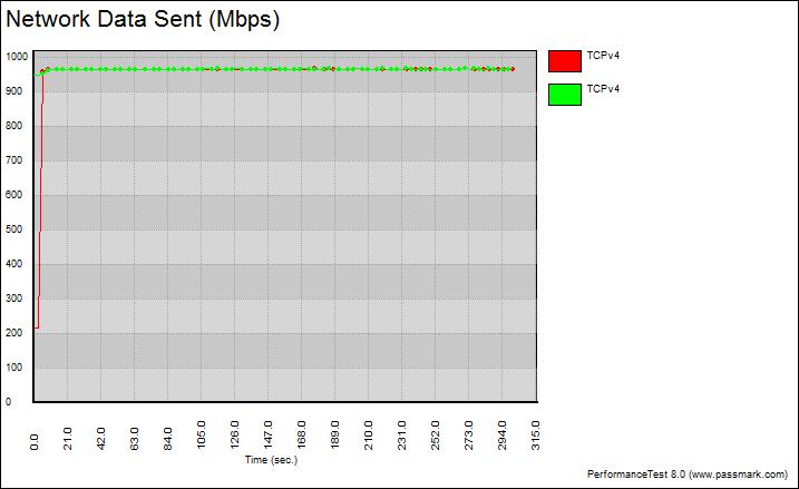 ASRockRack_EPC612D4U-Bench-LAN-graph_teamed_tcp