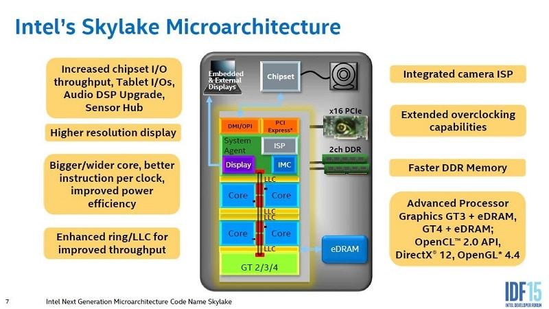 Intel IDF 2015 CPU x86 Skylake 1