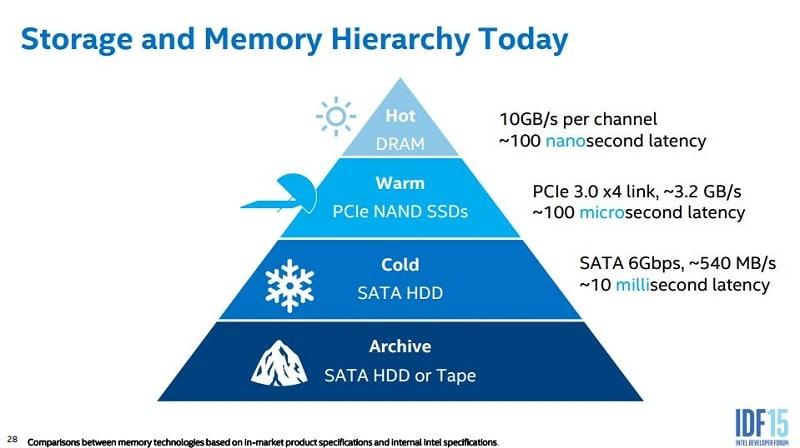 Intel IDF 2015 SSD NAND NVMe 2