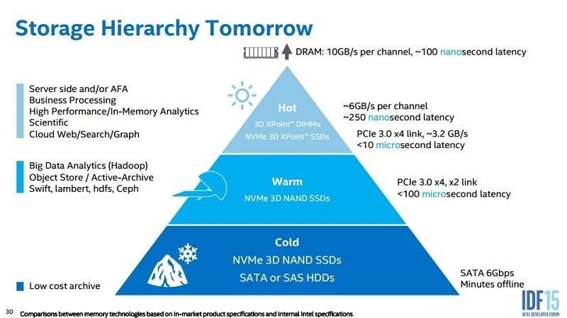Intel IDF 2015 SSD NAND NVMe 3