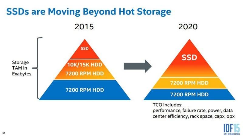 Intel IDF 2015 SSD NAND NVMe 4