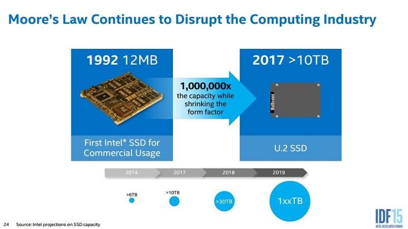 Intel IDF 2015 SSD NAND NVMe