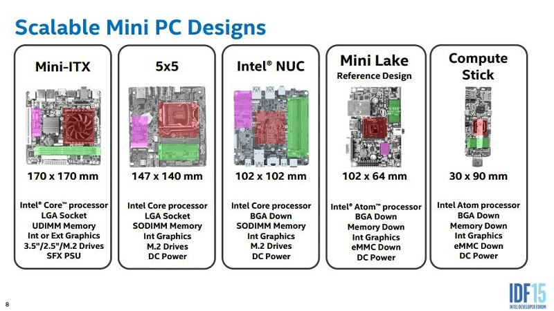 Intel Scalable Small Form Factor Mini 5x5 PC 1