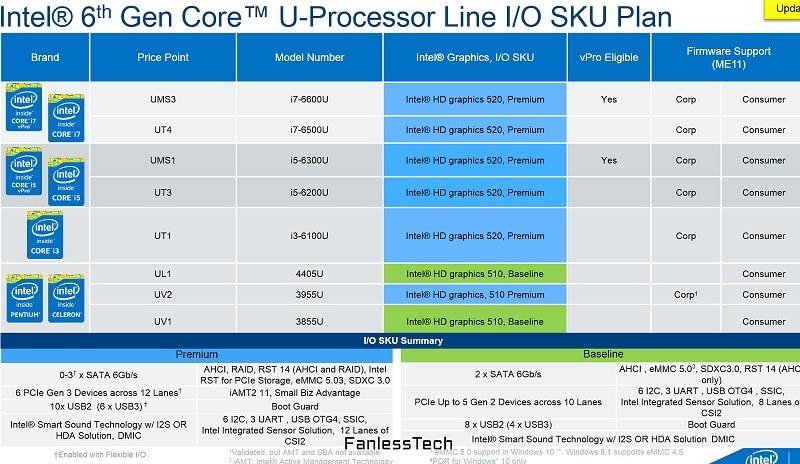 Intel Skylake U CPU iGPU 1