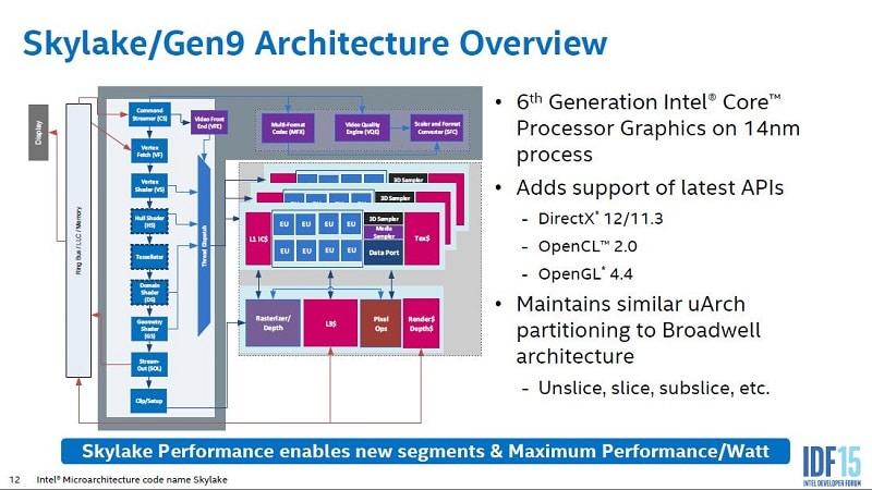 Intel Skylake iGPU Gen9 GPU Overview 1